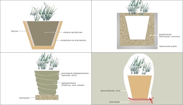 Zimowanie Roślin Na Balkonie Na 4 Sposoby
