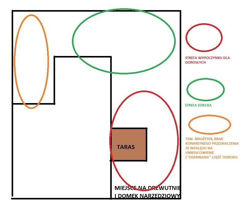 Schemat funkcjonalno przestrzenny projekt ogrodu